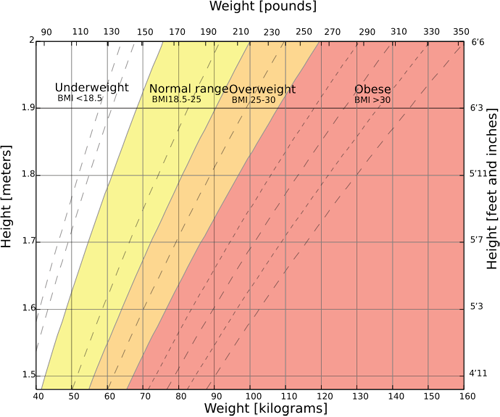 healthy weight chart for women. Ideal weight for both men and